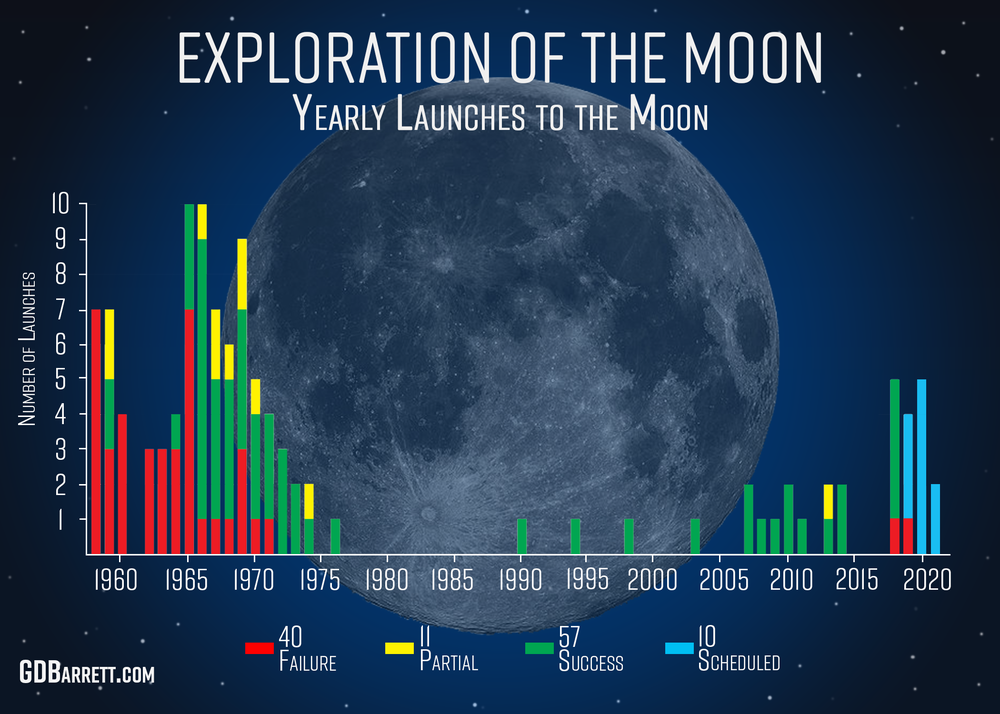 Yearly Launches to the Moon 2019