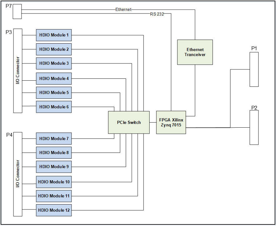 HDIO 6U VME Carrier Card Block Diagram