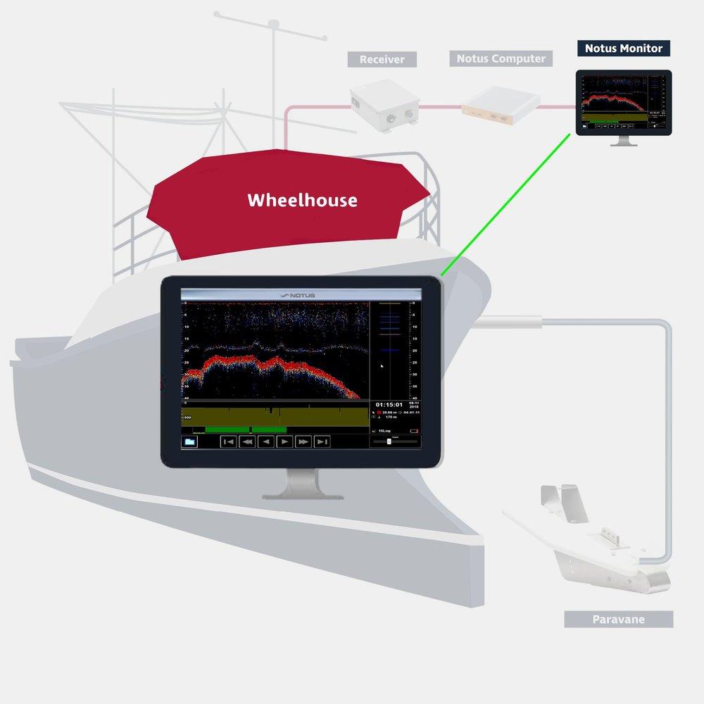 Notus Monitor