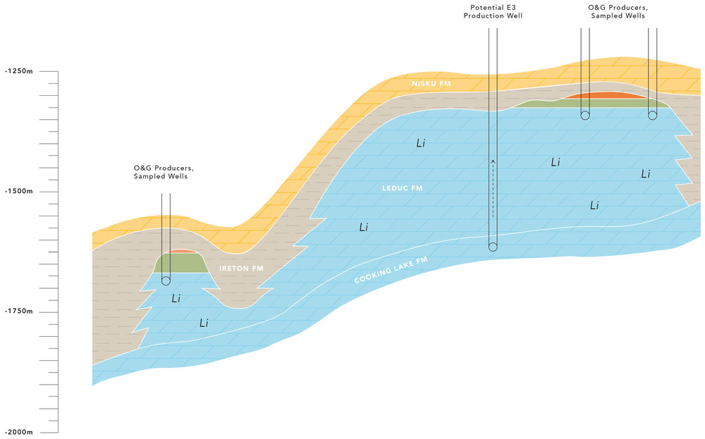 Geological cross section (W-E) through the Leduc reef in the Clearwater permit area. Oil and gas production is restricted only to the upper portions of the reservoir; E3's commercial development will involve deeper wells, potentially away from oil and gas production.