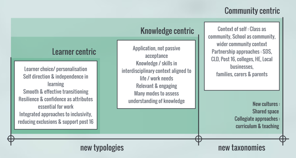New space taxonomies & typologies