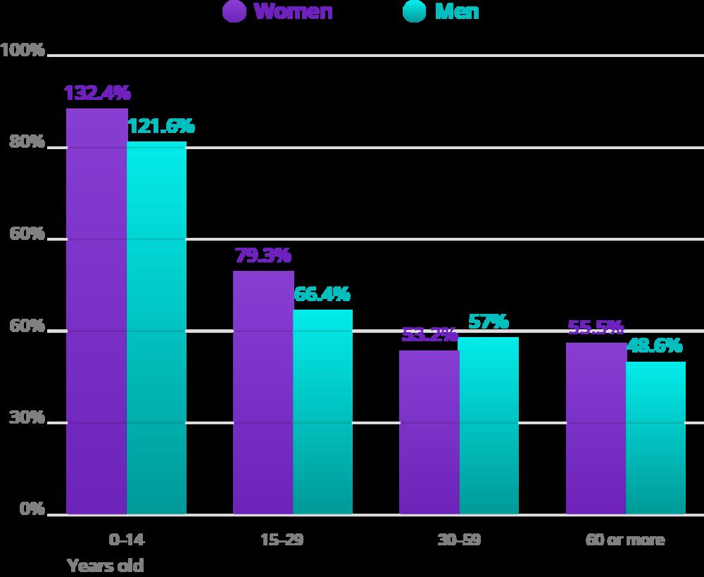 Source: IBGE, 2015. Elaboration: Ex Ante Consultoria Econômica.