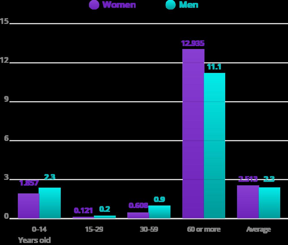 Source: DATASUS and IBGE, 2015. Elaboration: Ex Ante Consultoria Econômica.