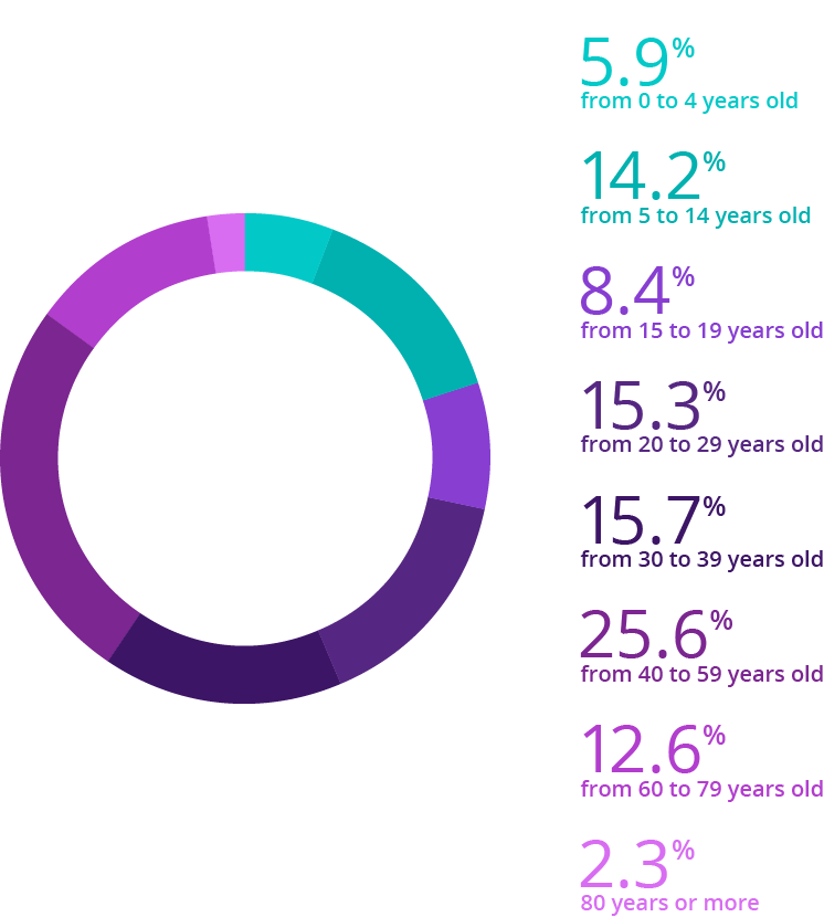 Source: IBGE, 2017. Elaboration: Ex Ante Consultoria Econômica.