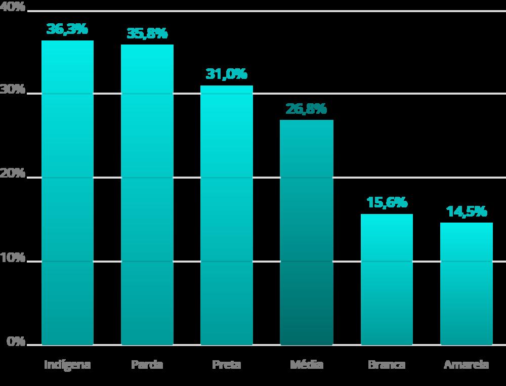 Fonte: IBGE, 2017.(*) com filhos menores de idade. Elaboração: Ex Ante Consultoria Econômica.