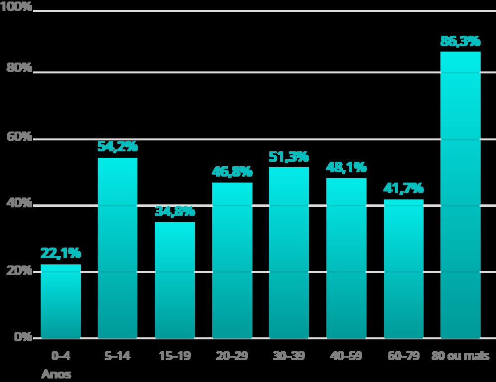 Fonte: DATASUS e IBGE, 2015. Elaboração: Ex Ante Consultoria Econômica