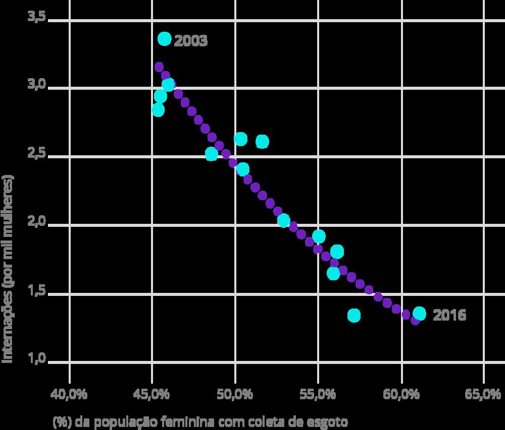 Fonte: IBGE, vários anos e DATASUS. (*) População feminina internada em hospitais da rede SUS por CID 10: Cólera, shiguelose, amebíase, diarreia e gastroenterite infecciosa presumível, outras doenças infecciosas intestinais. Elaboração: Ex Ante Consultoria Econômica.