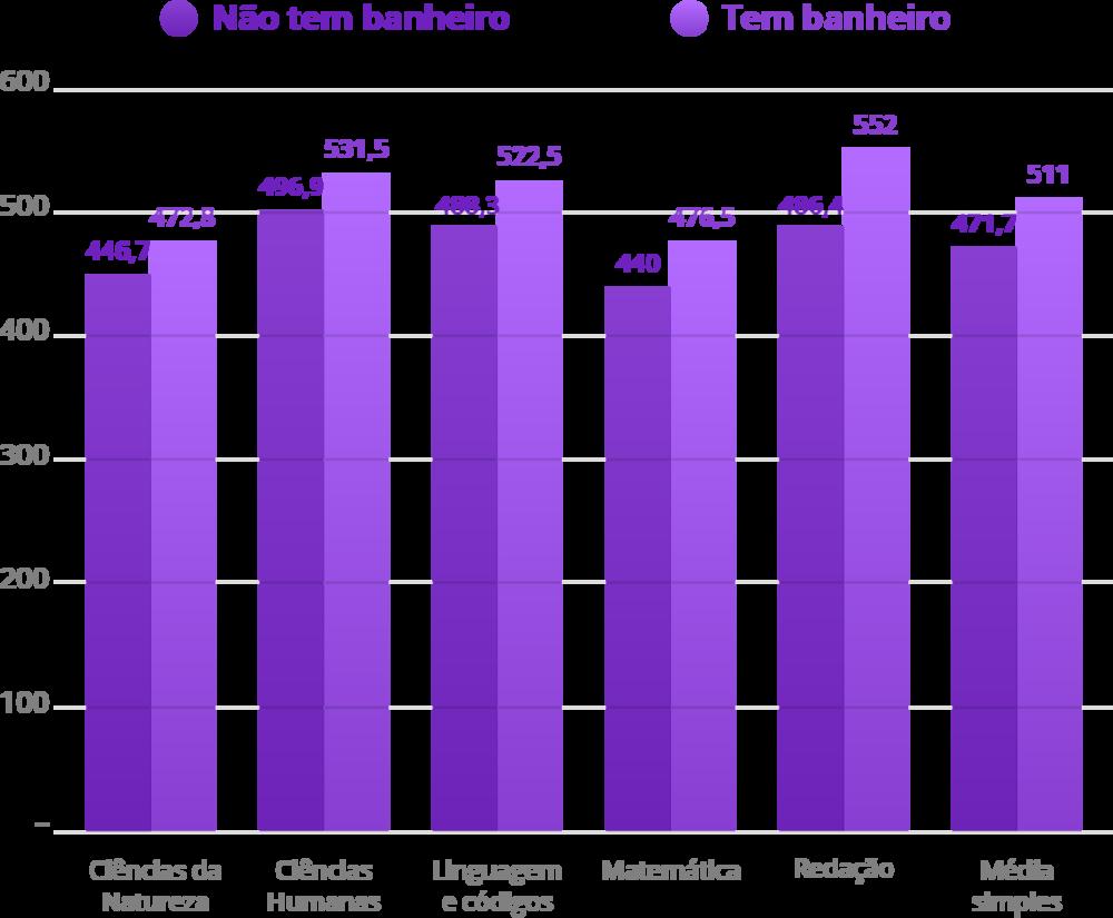Fonte: INEP, 2017. Elaboração: Ex Ante Consultoria Econômica.