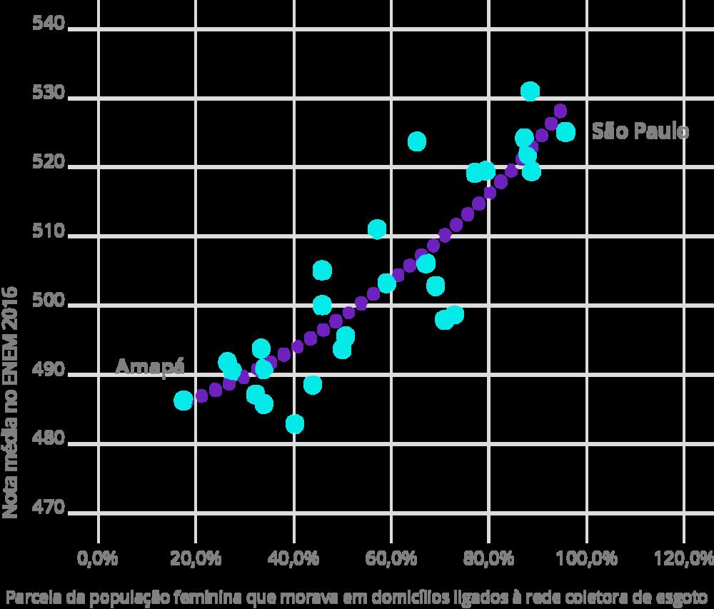 Fonte: INEP, 2017 e IBGE, 2017. Elaboração: Ex Ante Consultoria Econômica.