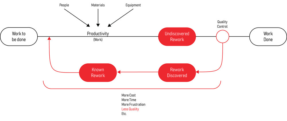 Figure 1 The Quality Control Rework Cycle (based on AEW Services, 2001)
