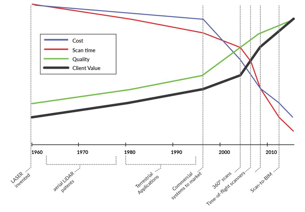 The development of 3D Scanning technology and Customer Value  (Source: BIM Task Group 2013)