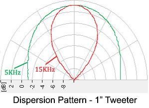 Tweeter-Dispersion.jpg
