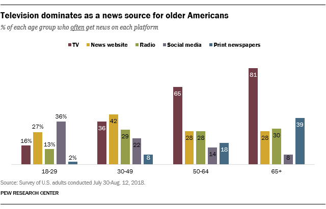 [Source: PEW Research Center]