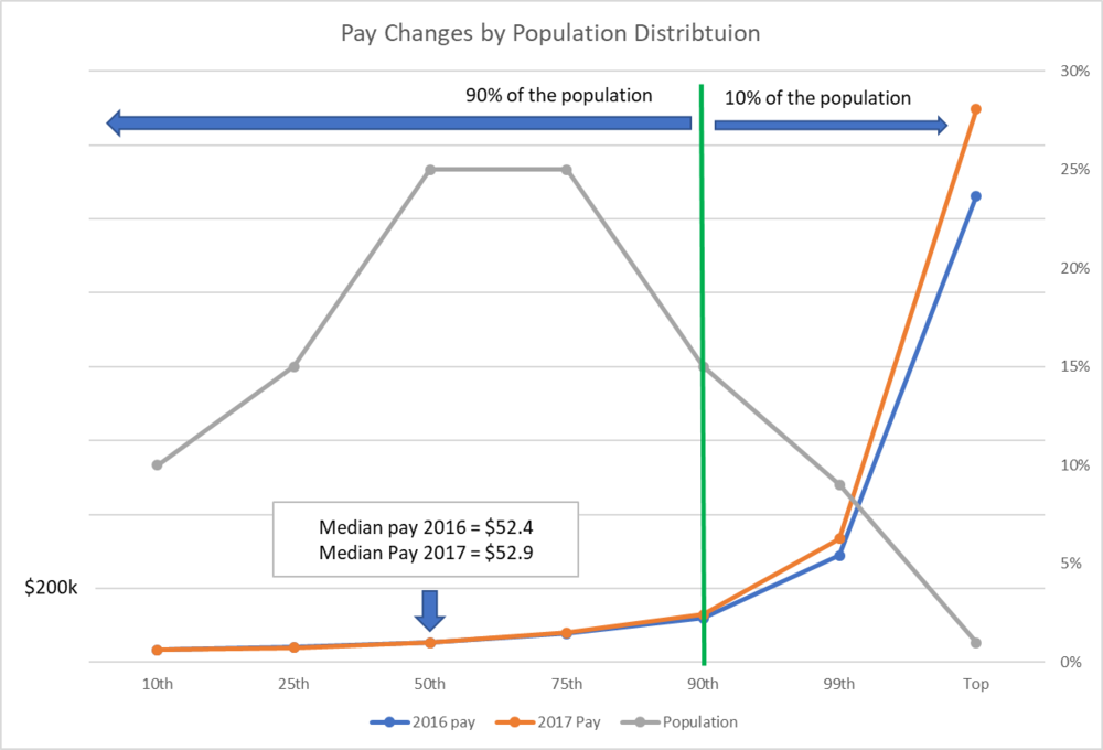 Freight Broker Pay Change by Population Distribution.png