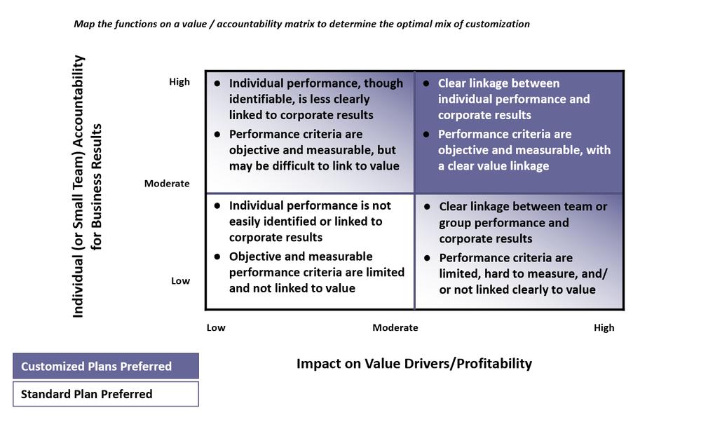 accountability and profitability matrix.png