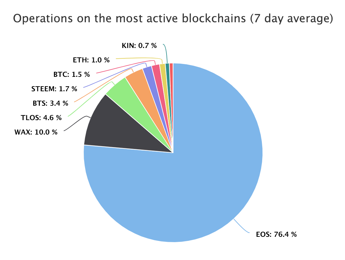 https://blocktivity.info/