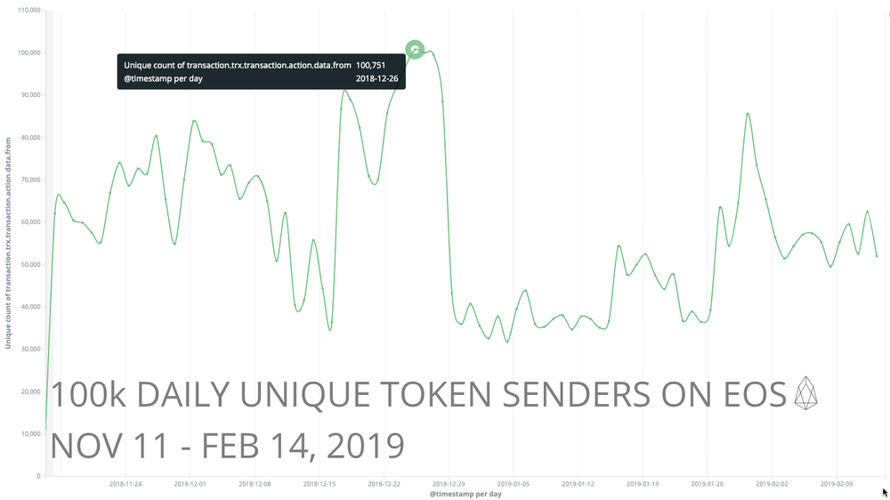 """This is measured by the count of unique """"from"""" accounts in transactions with tokens. (Nov 2018 — Feb 2019)"""