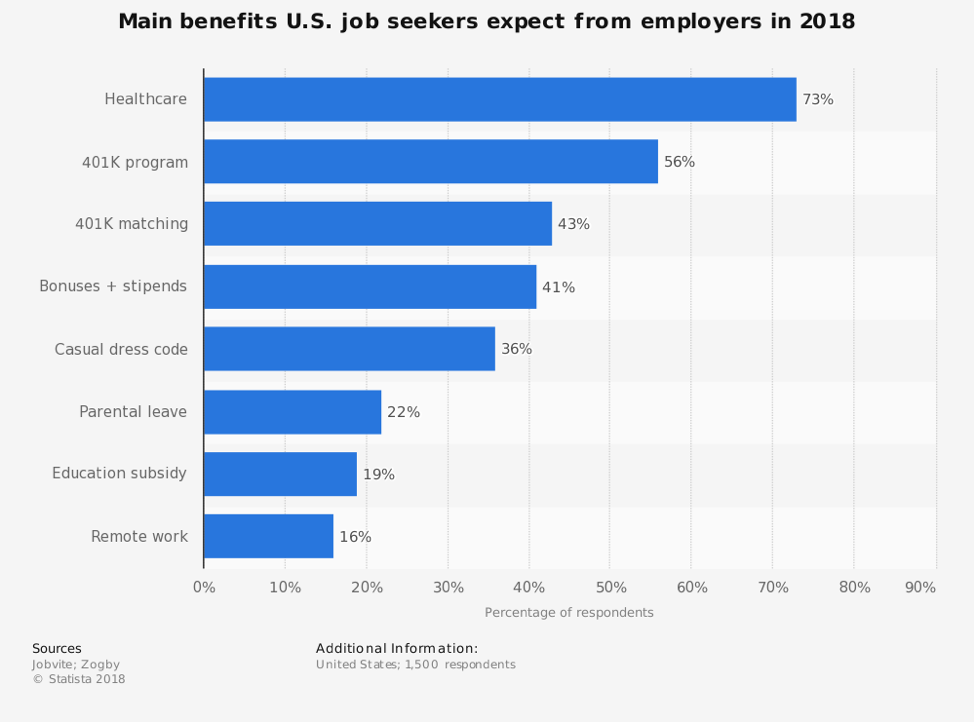 56% of job-seekers expect an employer to offer a 401(k).