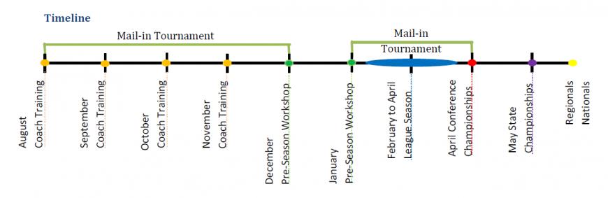 Timeline-870x283.png