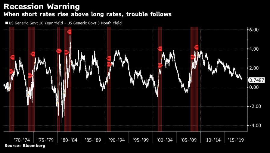 Recession Warning.png