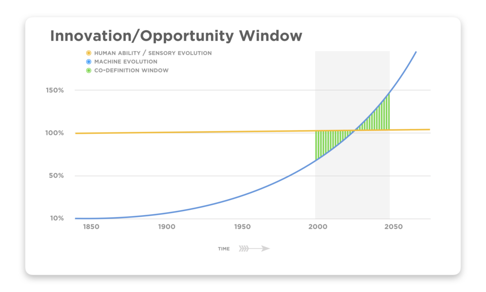 """In this diagram, human evolution is over-simplistically drawn as a near-horizontal line: i.e., biological evolution is measured in epochs, not years. Machine (or technological) evolution has on the other hand, compared to human history, been breathtakingly fast, and also arguably super-linear. The """"window of opportunity"""" point is demonstrated here in green: the relatively few years historically speaking before, during, and after machines exceed human capabilities. We are here: This underlines how important the decisions are that we collectively make in this window and their profound future implications, and also represent near unbounded opportunity."""