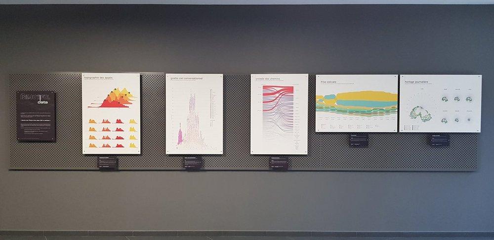 Exposition Dataviz - Un exposition de data visualization, avec de véritables analyses et informations, a été réalisée chez un de nos clients niortais.