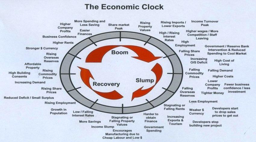 The Economic Clock Source: RCP