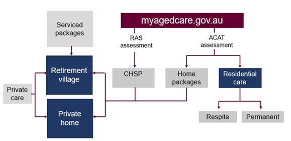 NB: A RAS (regional assessment service) assessment is completed to access Commonwealth Home Support Program. This is seperate to an ACAT assessment.