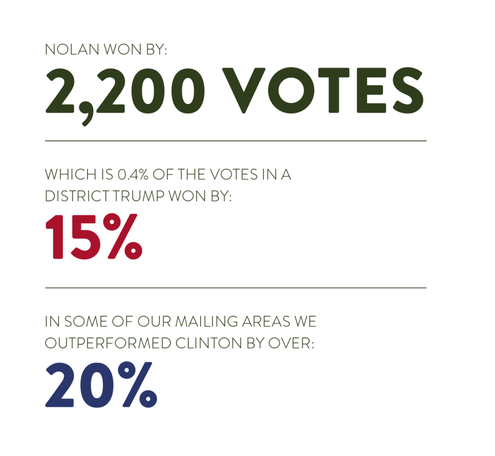 THE VICTORY - In the end, our mail plan reminded voters that Nolan understood the middle class while undercutting Mills' blue-collar message. Nolan won by 2,200 (about 0.4%) votes in a district Trump won by 15%. We slowed the Republican wave in the exurban parts of the Minneapolis media market by just enough to pull off a victory – in some of our mailing areas we outperformed Clinton by over 20%. In the end, without our relentless mail program, Republican Stewart Mills III would be serving in Congress today.