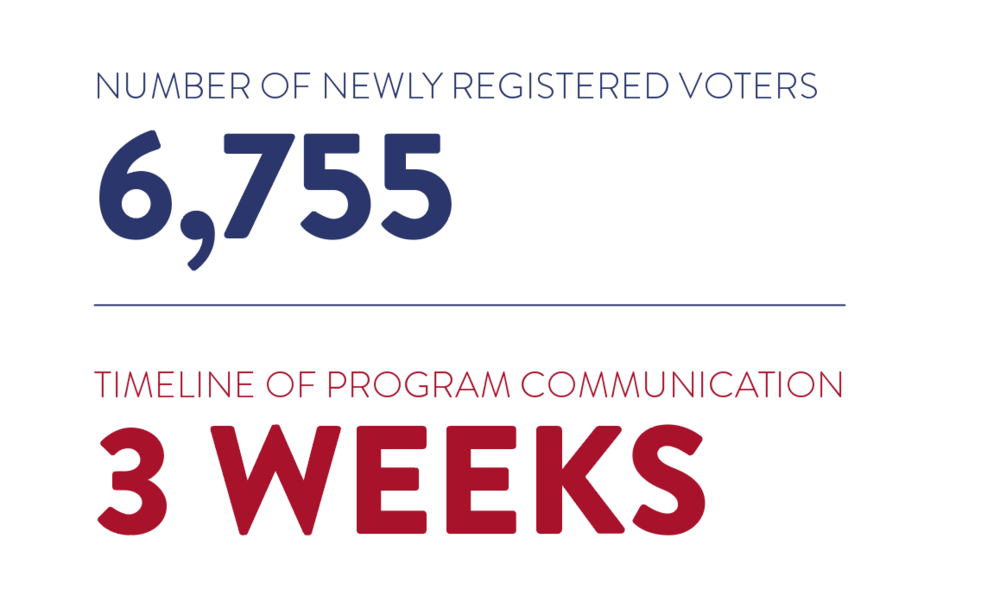 THE OUTCOME - The four-piece program was a success, ultimately surpassing expectations and registering 6,755 unique voters.We can conclude the mere invitation to register and ease of process through which we engaged this population was the number one reason for success as opposed to the anti-Trump messaging versus issues message — we must engage.