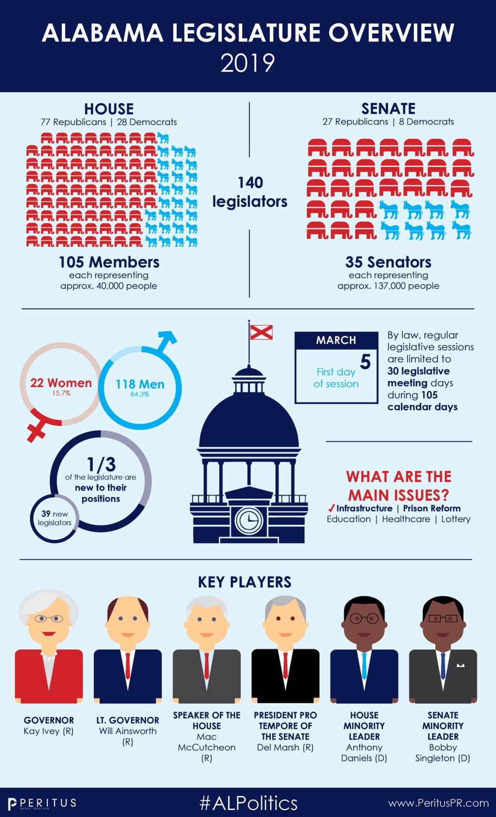 2019 Legislative Session Infographic.png