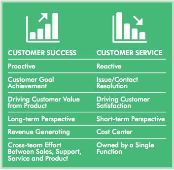 Customer Success v. Customer Service