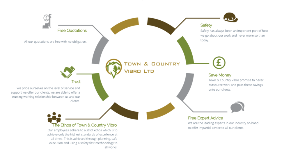 Infographic showing the key focuses of Town and Country Vibro Ltd