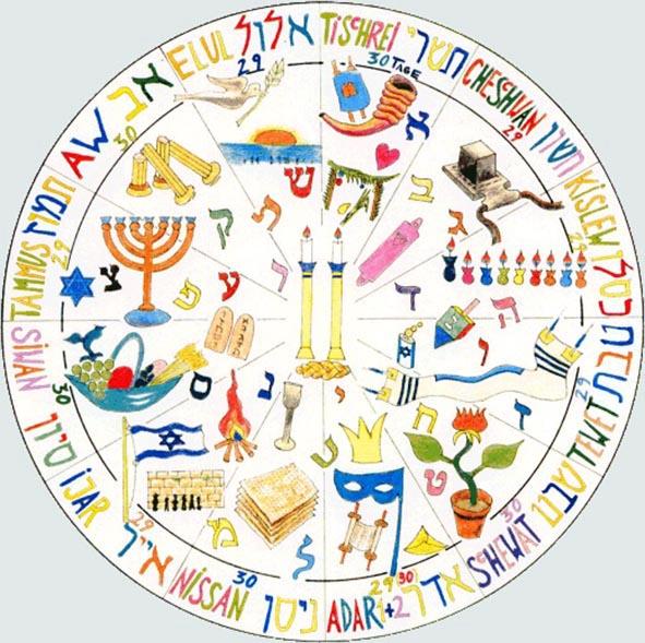 Jüdische Feiertage im Jahreskreis