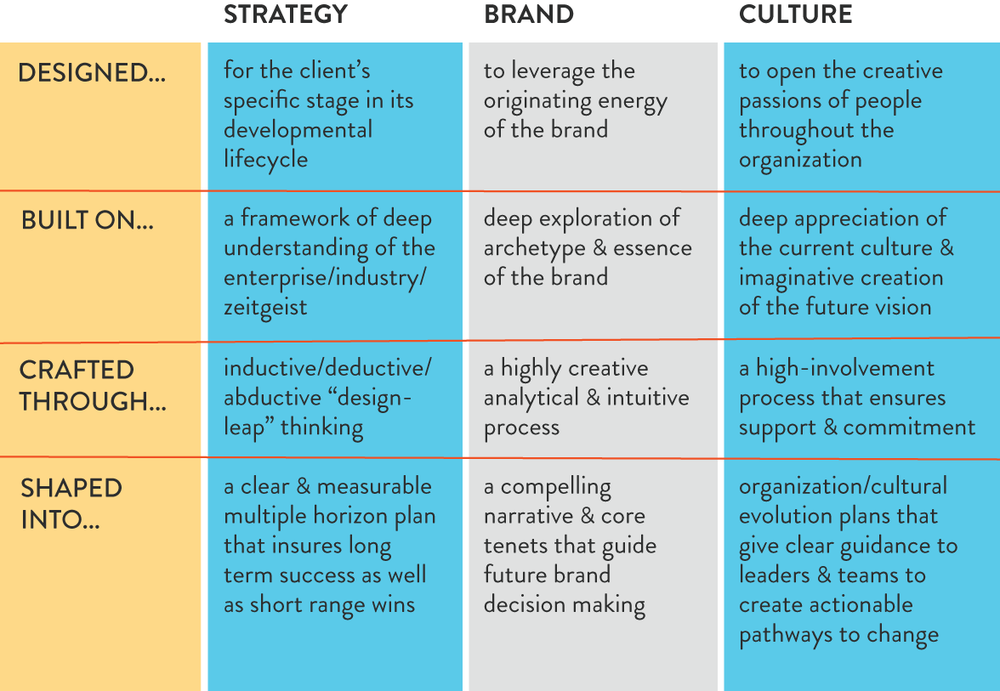 Strategy-Brand-Culture-Matrix-16-pt-3.png