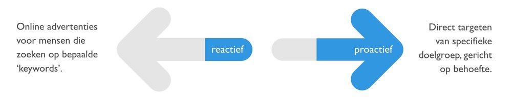 reactief en proactief