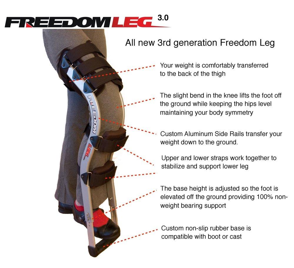 Freedom Leg 3 How it Works.jpg