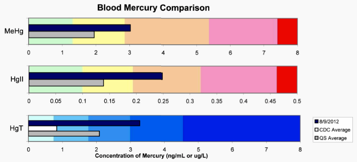 My QuickSilver Mercury Tri-test showed higher than average inorganic mercury (from amalgams) in the blood. This is a more cyto-toxic form of mercury than organic mercury (mostly from fish consumption).