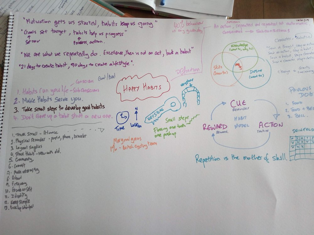 Happy Habits mindmap.jpg