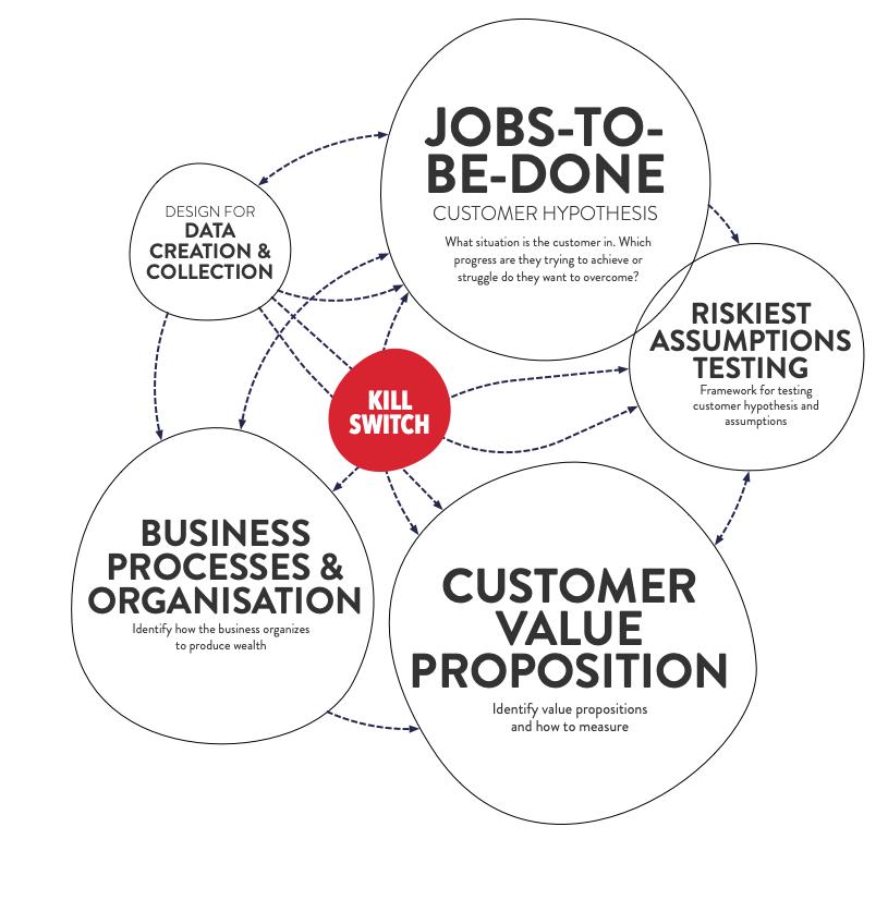 Jokull_CustomerStrategy_DDT_model_v02.png