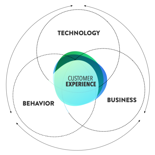 How are technologies influencing the customer behavior and which new business opportunities are emerging from this?