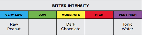 A shared reference scale helps tasters calibrate their palates. - Not everyone has the same tolerance for bitterness. If you eat things like kale, black coffee, and unsweetened chocolate, your idea of bitter is different from someone who takes milk and sugar in coffee, eats milk chocolate, or prefers English peas as a green vegetable.