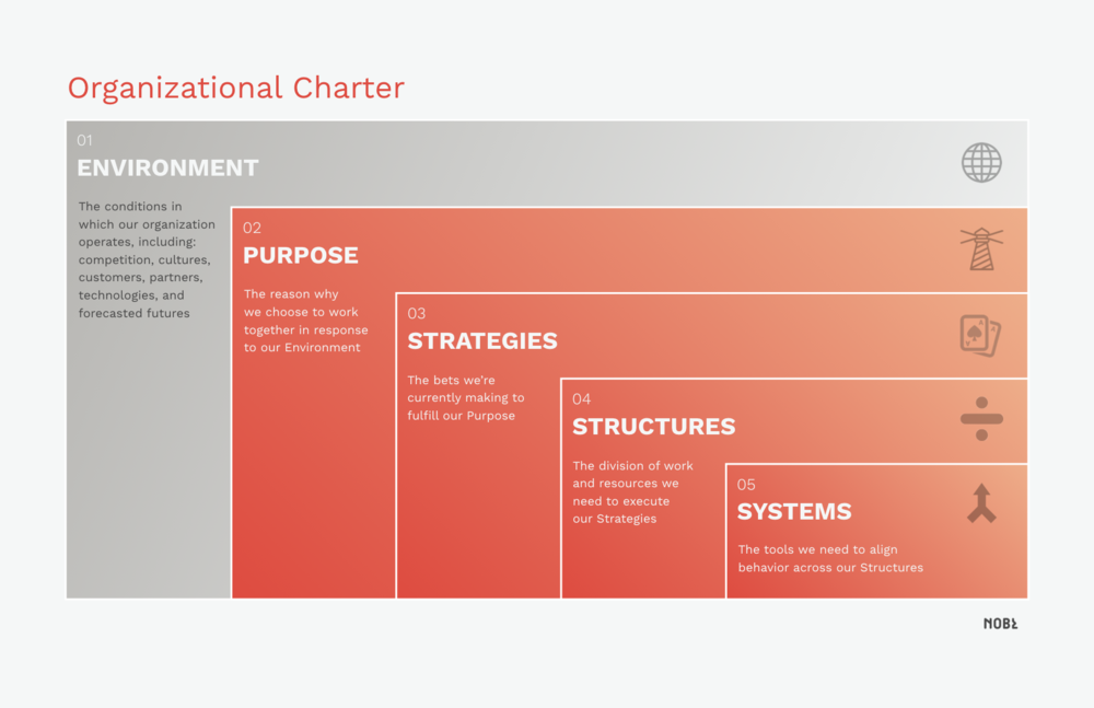 Want more tools like this? Visit our essay on organizational design.