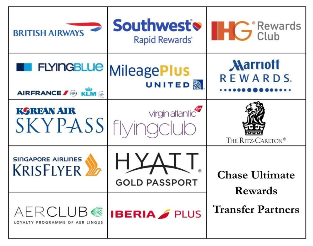 Chase-Ultimate-Rewards-Transfer-Partners-1-1024x805.jpg