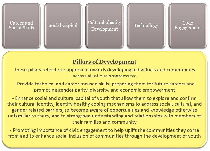 Pillars of Development 2.JPG