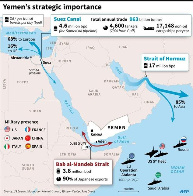 Yemen's strategic importance ©L. Saubadu / K. Tian / C. Mutto, cam/gil/jj (AFP/File)