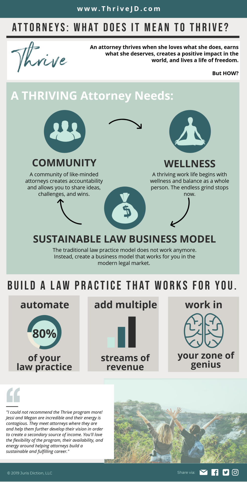 What Does It Mean to Thrive Infographic.png