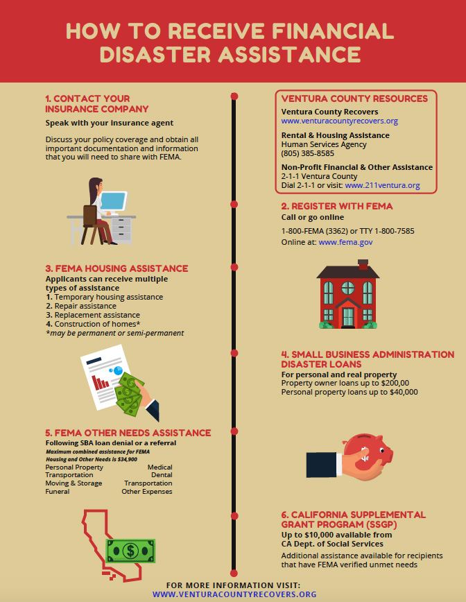How to Receive Financial Disaster Assistance Infographic
