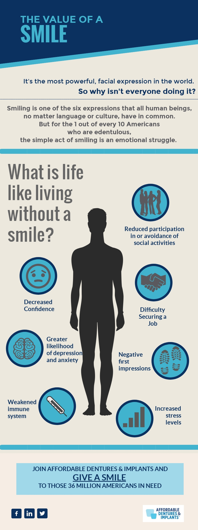 AC - The-Value-of-A-Smile-Infographic (updated 1719).jpg