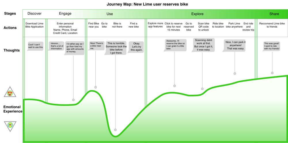 Journey Map Correct Presentation Version.png
